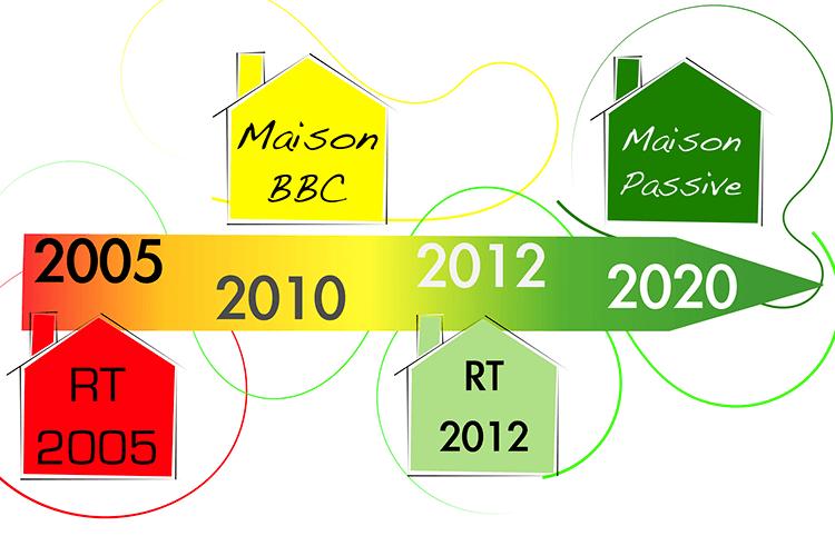 différences rt2012 et rt2020